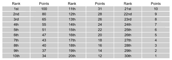 Table with the points awarded to climbers based on her result on a world cup